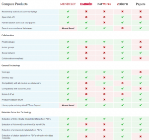 reference management comparison - best reference manager
