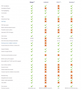 Reference Management Tools Compared - Qiqqa is the best reference manager