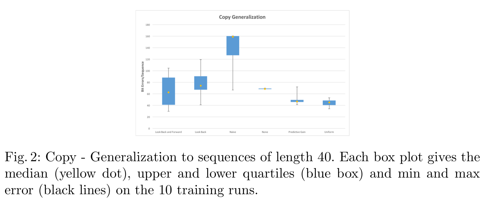 Fig. 2: Copy - Generalization to sequences of length 40. Each box plot gives the median (yellow dot), upper and lower quartiles (blue box) and min and max error (black lines) on the 10 training runs.