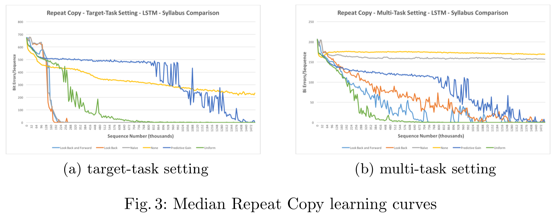 (a) target-task setting (b) multi-task setting Fig. 3: Median Repeat Copy learning curves
