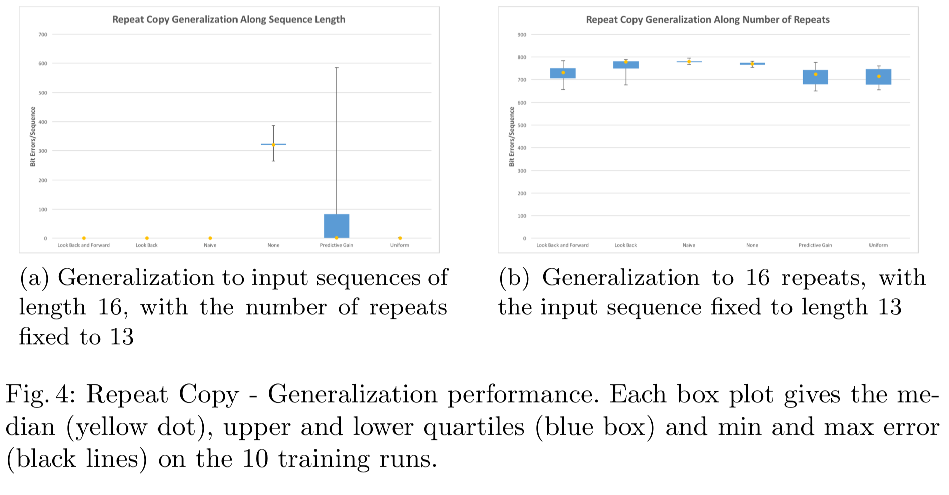 Fig. 4: Repeat Copy - Generalization performance. Each box plot gives the median (yellow dot), upper and lower quartiles (blue box) and min and max error (black lines) on the 10 training runs.