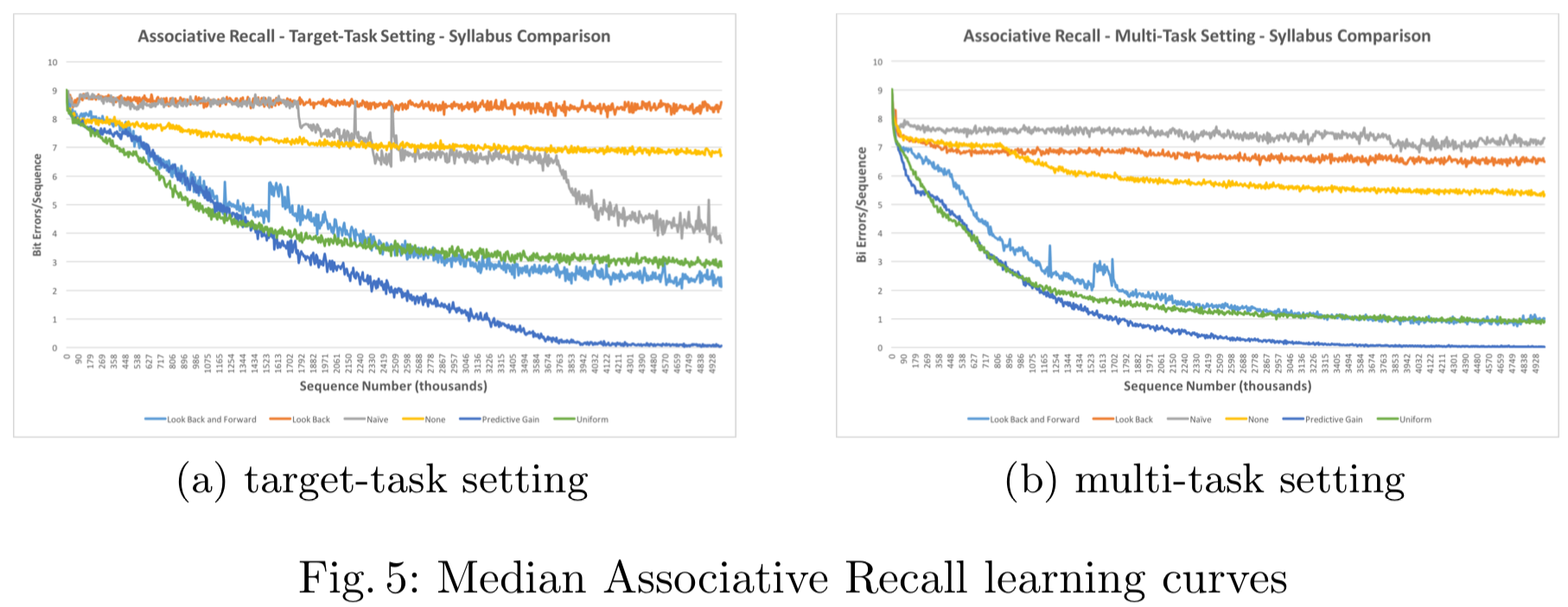 Fig. 5: Median Associative Recall learning curves