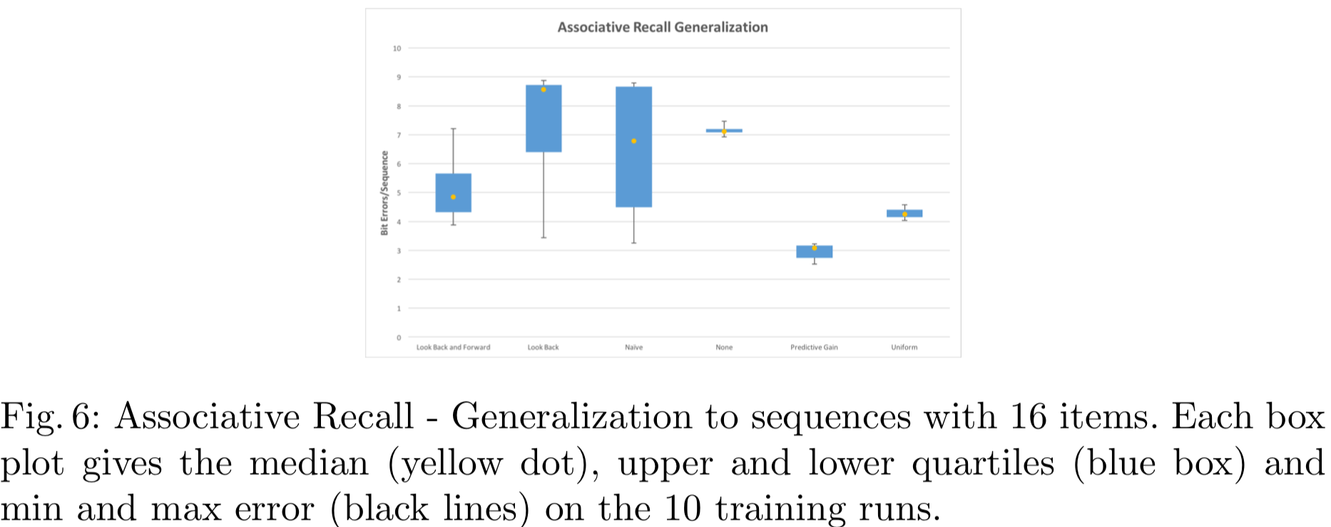 Fig. 6: Associative Recall - Generalization to sequences with 16 items. Each box plot gives the median (yellow dot), upper and lower quartiles (blue box) and min and max error (black lines) on the 10 training runs.