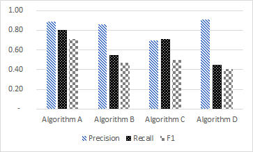 academic writing - figures - numbers (none) on the bars - bad example machine learning research dublin ireland recommender systems