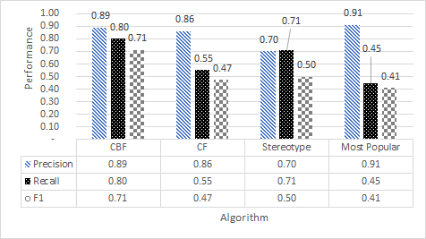 academic writing - figures - y-axis label - good example machine learning research dublin ireland recommender systems
