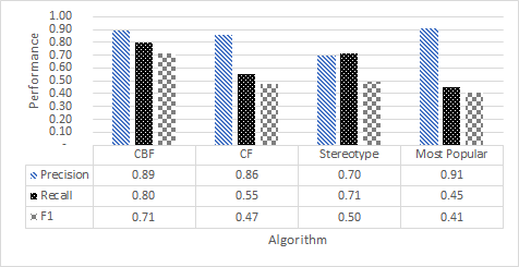 academic writing - figures - y-axis shrink - good example machine learning research dublin ireland recommender systems