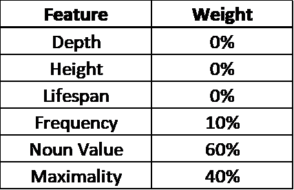 An illustration of the keyphrase-generation procedure: a) document title and abstracts are tokenized, POS-tagged[5], stopwords are removed, and remaining keywords are stemmed. b) candidate unigram, bigram, and trigram keyphrases are generated. c) candidate keyphrases are weighted and scored [12]