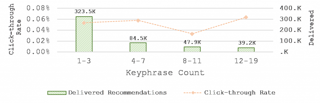 The effect of keyphrase count on click-through rates[6]