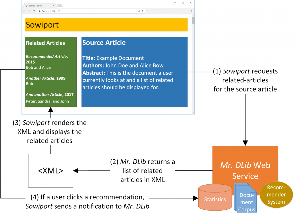 Mr. DLib's Recommendation Process (Sowiport) for its Recommender-System as-a-Service