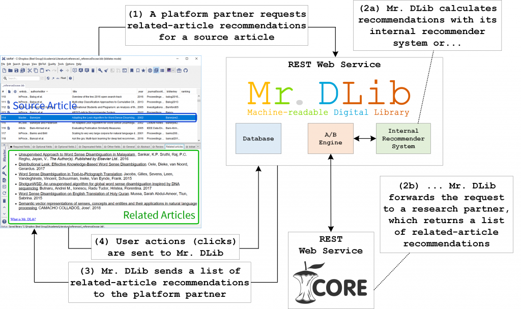 Mr. DLib's Recommendation Process (incl. Living Lab)