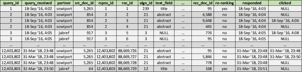 RARD II: Example of the Recommender Systems Dataset Log File