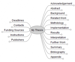 Typical structure of a PhD thesis in a mind map
