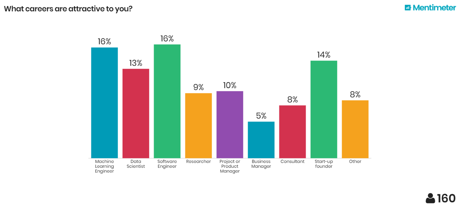 Results of Machine-Learning Student Survey: Career Paths (Machine-Learning Engineer vs. Data Scientist vs Software Engineer vs. ...) (TCD Dublin, Ireland)