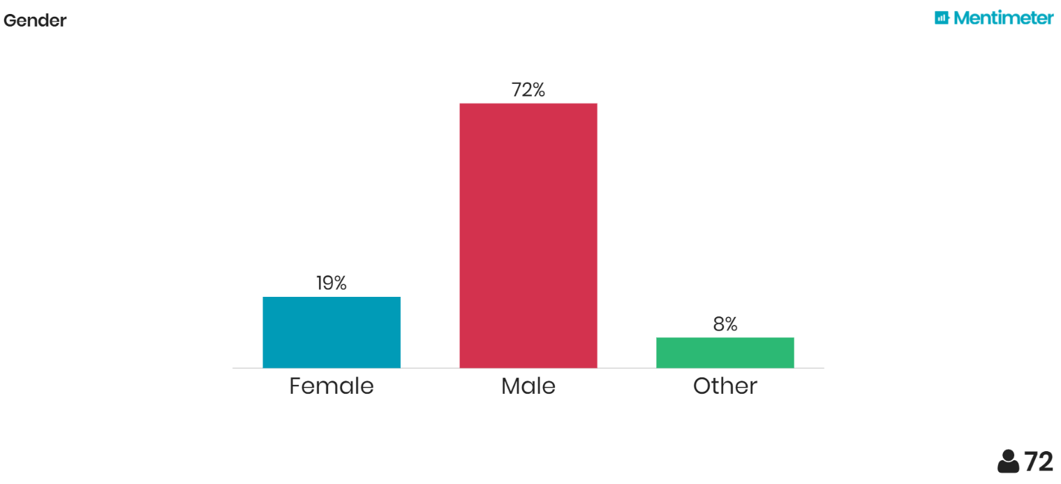 Results of the Machine-Learning Survey at TCD Dublin: Gender of the Machine-Learning Students
