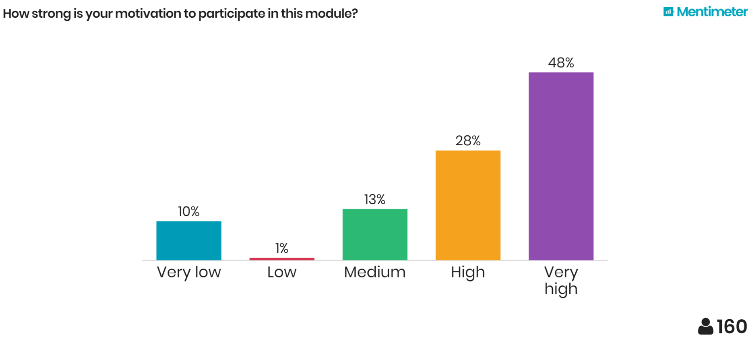 Results of Machine-Learning Student Survey: Motivation for Participation in Machine-Learning Module (TCD Dublin, Ireland)