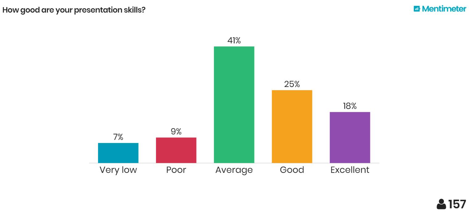 Results of Machine-Learning Student Survey: Presentation Skills (TCD Dublin, Ireland)
