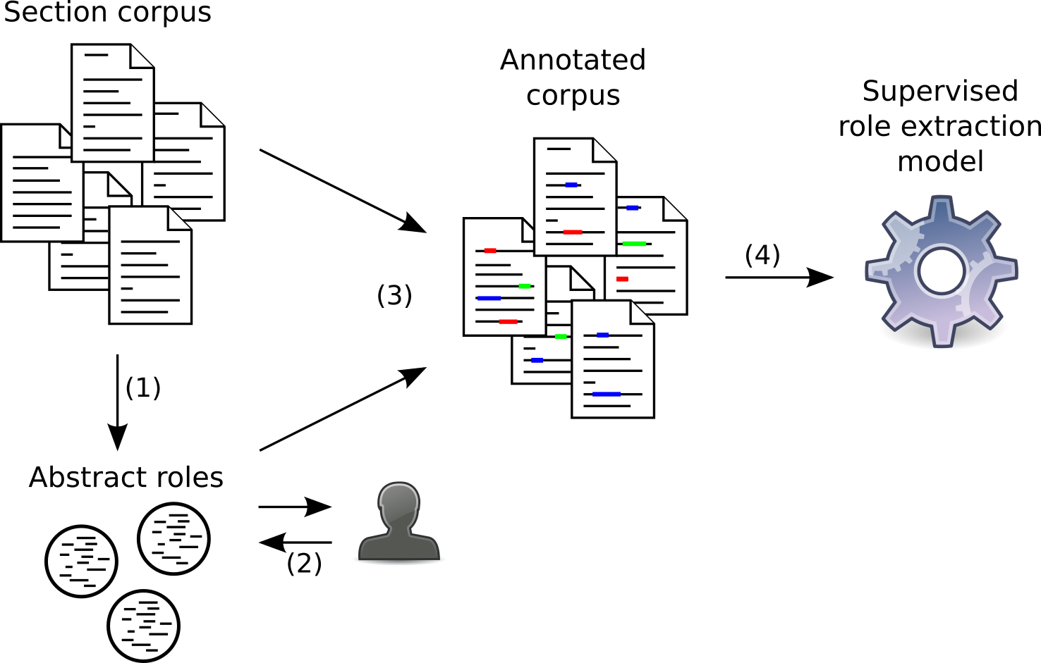 The workflow of author contributions extraction