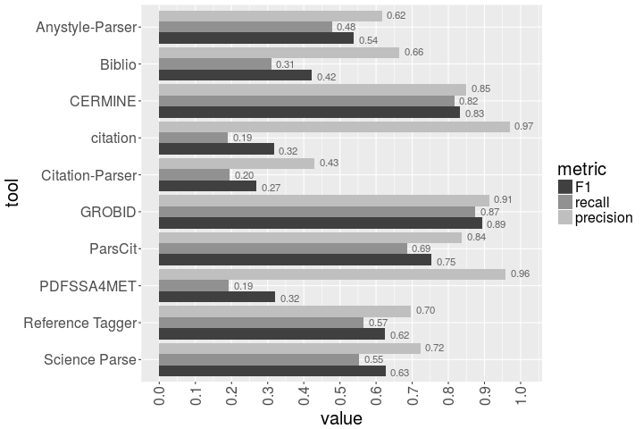 The results of the comparison of 10 open-source bibliographic reference parsers