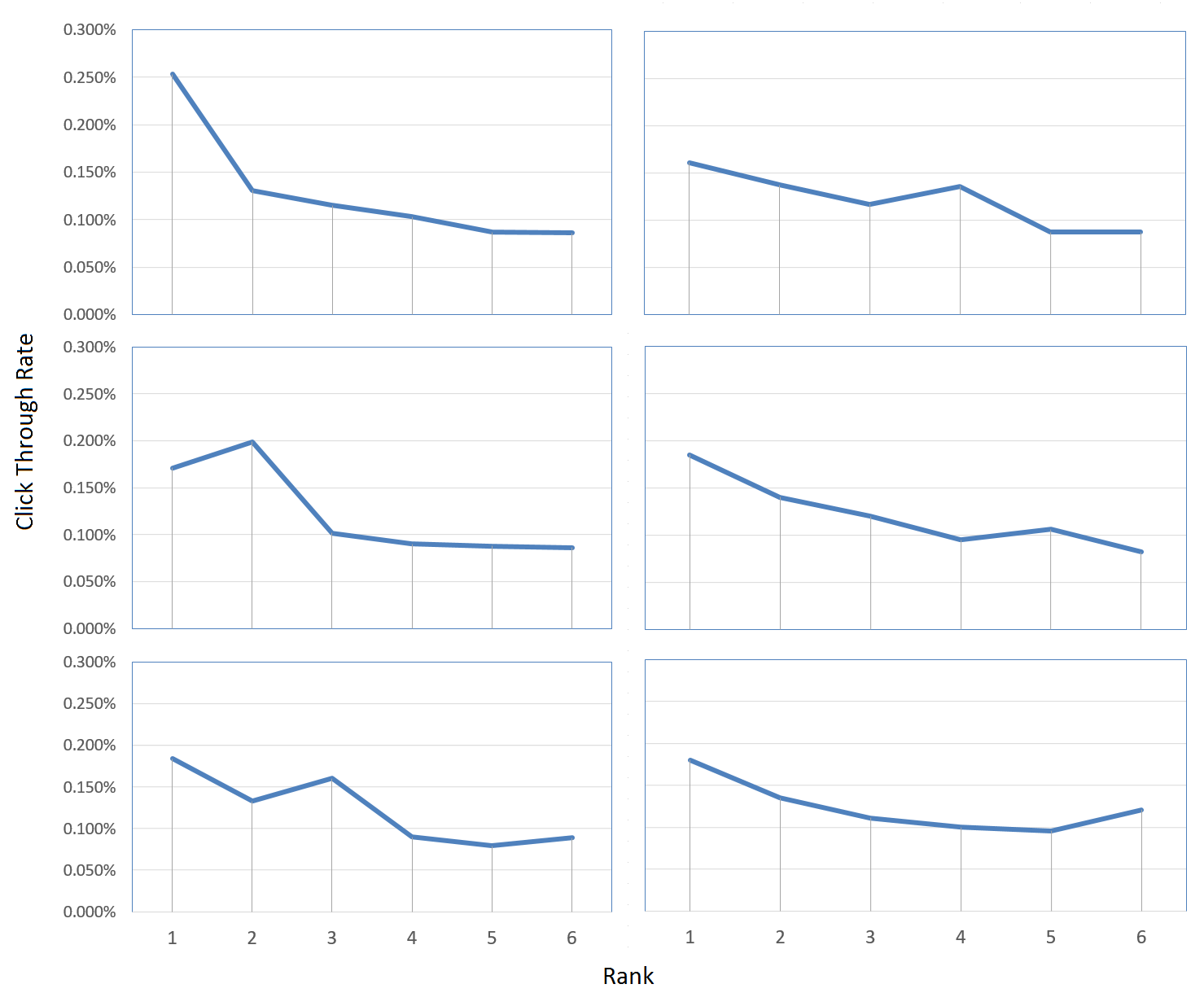 Position bias in users of Mr. DLib