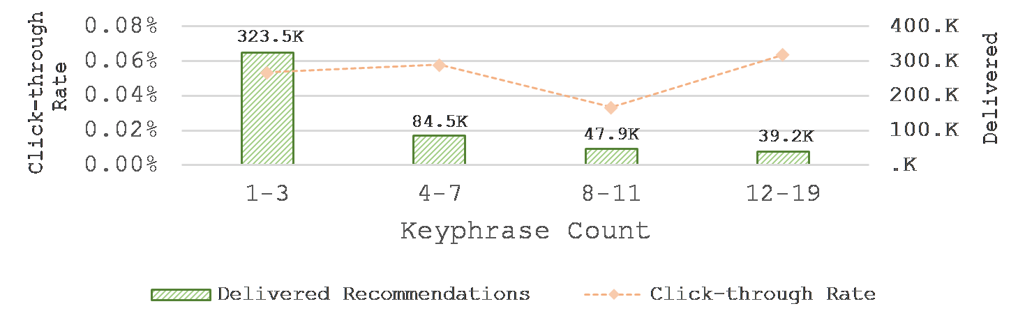 Keyphrase counts and their effect on clickthrough rates (CTR)