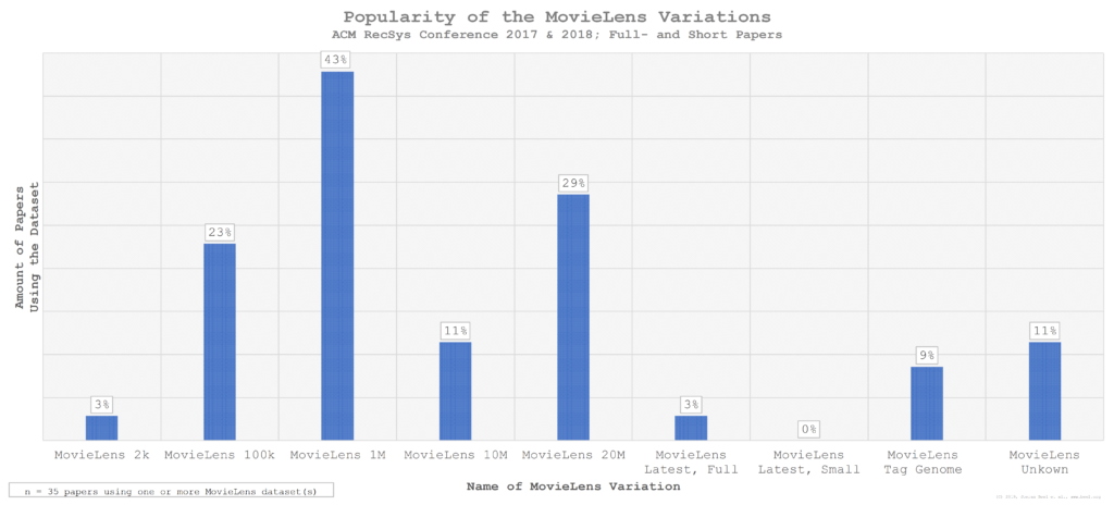 Popularity of MovieLens 1m, MovieLens 20m, MovieLens 100k and others