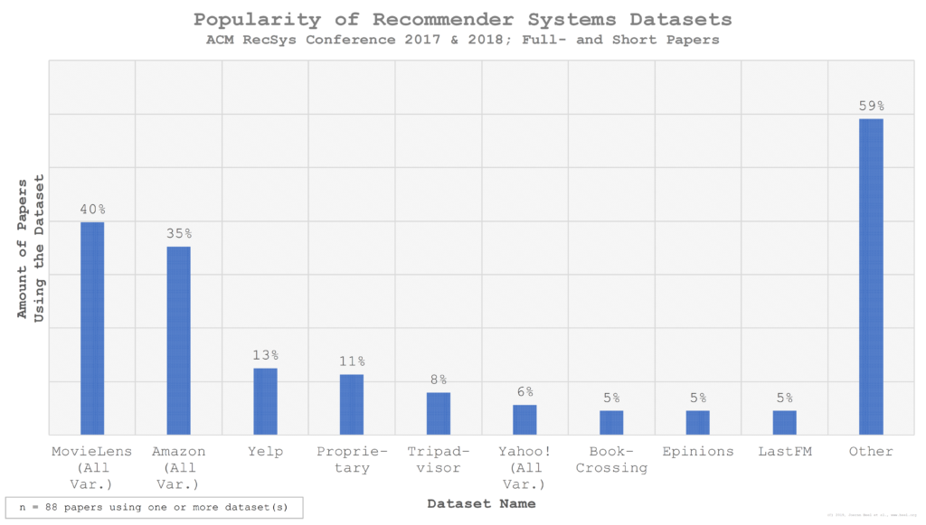 Most popular recommender system datasets (MovieLens, Amazon, Yelp)