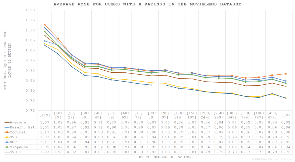 RMSE MovieLens by number of user ratings