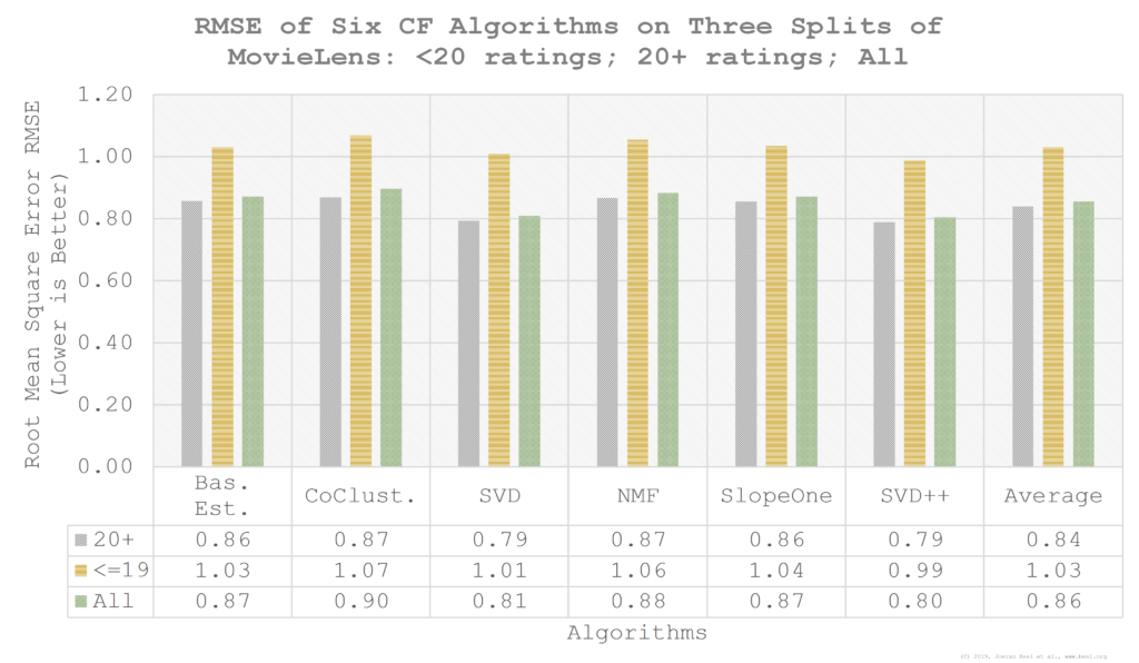 RMSE of six collaborative filtering algorithms, and the overall average of all algorithms, for the three data splits MovieLens